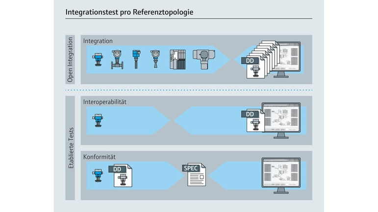 Open Integration - Integrationstest für jede Referenztechnologie