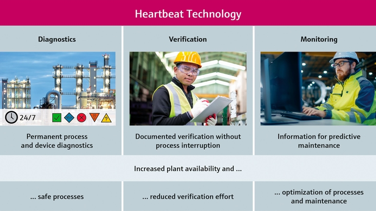 Instrumentation with Heartbeat Technology provides diagnostics, verification & monitoring functions
